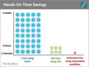 Hands-On Time Savings