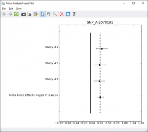 Forest Plot for the Most Significant SRPK1 SNP