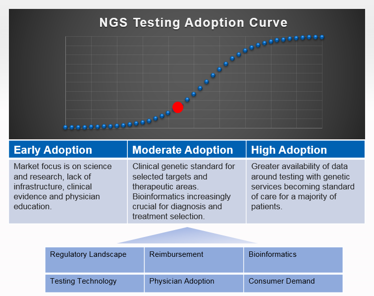 NGS Testing Adoption Curve