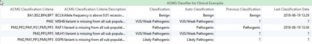 The ACMG Classifier includes a Classification field that records previous variant evaluations.