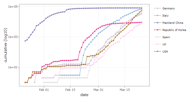 Fig 2: Cumulative (log10) cases in Germany, Italy, Mainland China, Republic of Korea, Spain, UK, and US